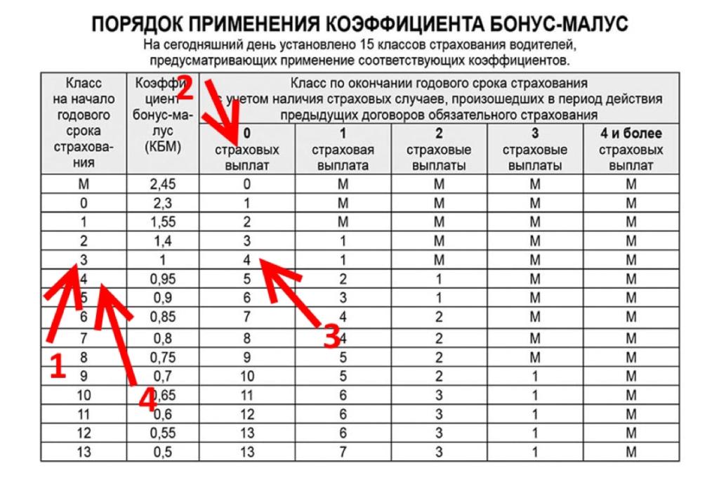 Таблица КБМ — рассчитываем свой класс на примерах