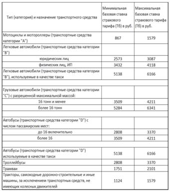 Как рассчитывается полис ОСАГО — формулы, коэффициенты